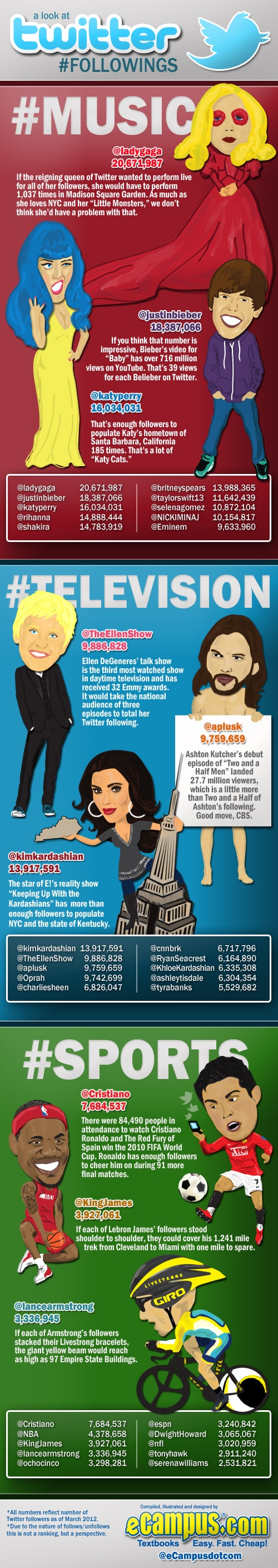 A Look at Celeb Twitter Followers (Infographic)