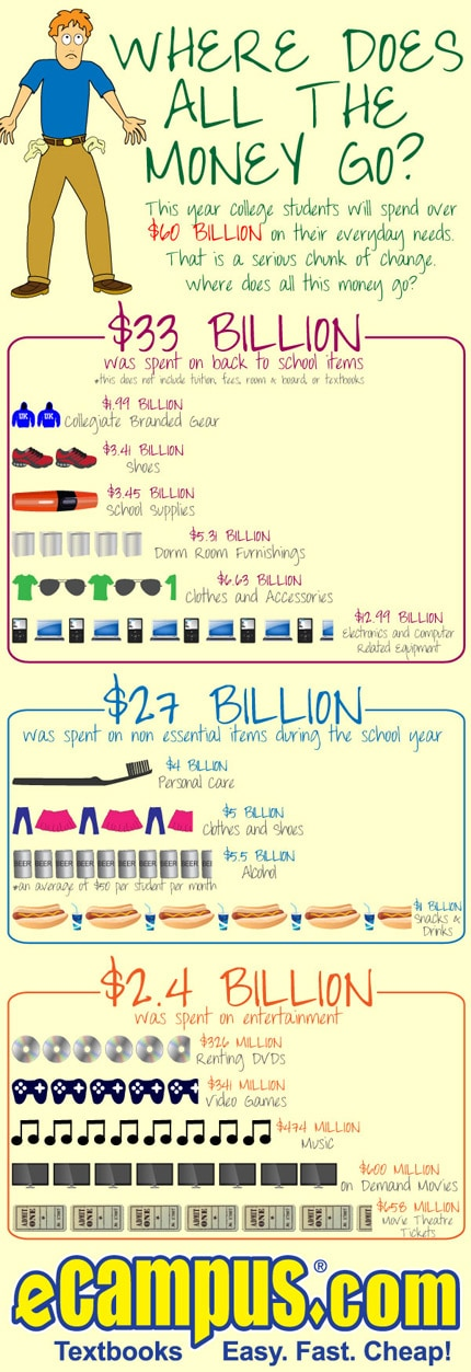 Where does all the money go? (infographic)